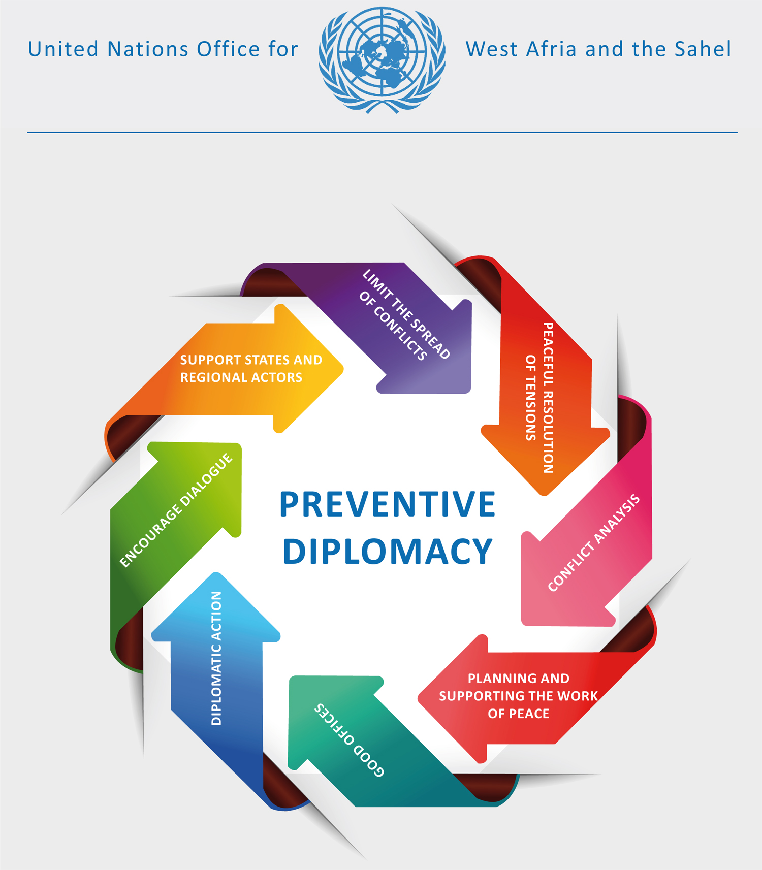 what is preventive diplomacy pdf